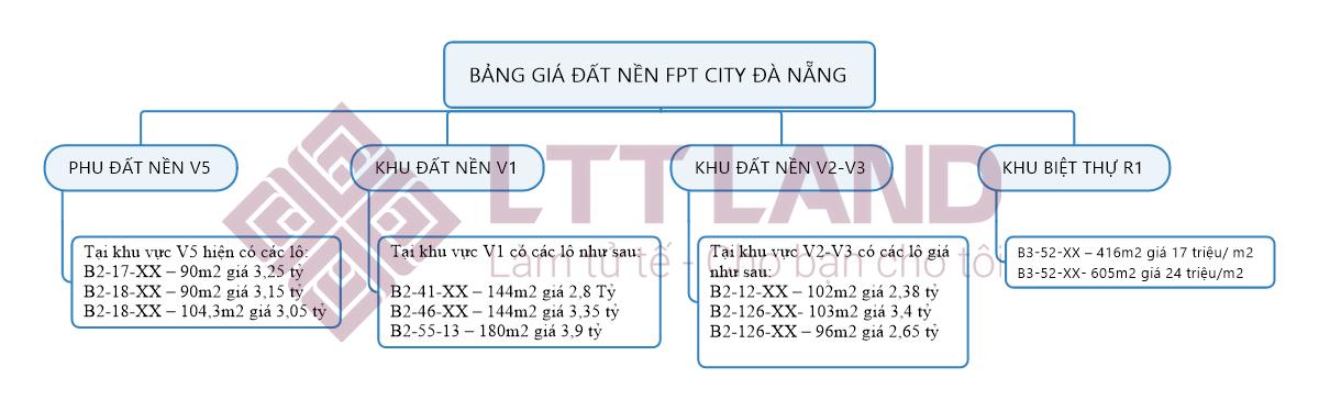 Bảng giá đất nền khu đô thị FPT City Đà Nẵng